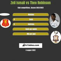 Zeli Ismail vs Theo Robinson h2h player stats
