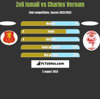 Zeli Ismail vs Charles Vernam h2h player stats