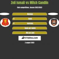 Zeli Ismail vs Mitch Candlin h2h player stats