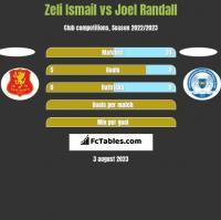 Zeli Ismail vs Joel Randall h2h player stats