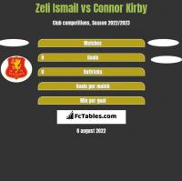 Zeli Ismail vs Connor Kirby h2h player stats