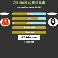 Zeli Ismail vs Elliot Watt h2h player stats