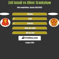 Zeli Ismail vs Oliver Crankshaw h2h player stats