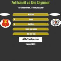 Zeli Ismail vs Ben Seymour h2h player stats