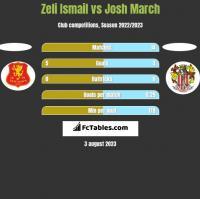 Zeli Ismail vs Josh March h2h player stats
