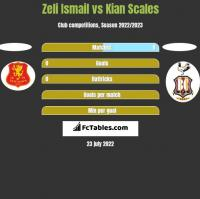 Zeli Ismail vs Kian Scales h2h player stats