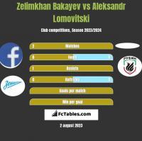 Zelimkhan Bakayev vs Aleksandr Lomovitski h2h player stats