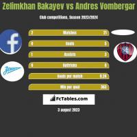 Zelimkhan Bakayev vs Andres Vombergar h2h player stats