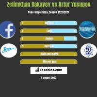 Zelimkhan Bakayev vs Artur Jusupow h2h player stats