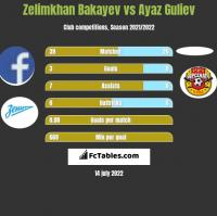Zelimkhan Bakayev vs Ayaz Guliev h2h player stats