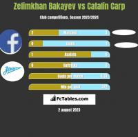 Zelimkhan Bakayev vs Catalin Carp h2h player stats