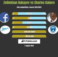 Zelimkhan Bakayev vs Charles Kabore h2h player stats