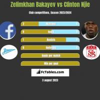 Zelimkhan Bakayev vs Clinton Njie h2h player stats