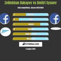 Zelimkhan Bakayev vs Dmitri Sysuev h2h player stats