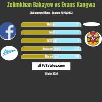 Zelimkhan Bakayev vs Evans Kangwa h2h player stats