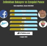 Zelimkhan Bakayev vs Ezequiel Ponce h2h player stats