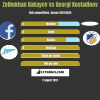 Zelimkhan Bakayev vs Georgi Kostadinov h2h player stats