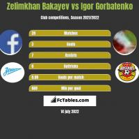 Zelimkhan Bakayev vs Igor Gorbatenko h2h player stats