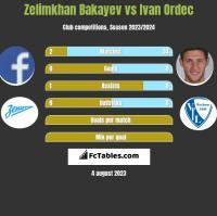 Zelimkhan Bakayev vs Iwan Ordeć h2h player stats