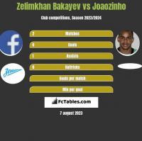 Zelimkhan Bakayev vs Joaozinho h2h player stats