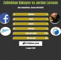 Zelimkhan Bakayev vs Jordan Larsson h2h player stats