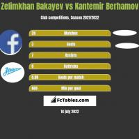 Zelimkhan Bakayev vs Kantemir Berhamov h2h player stats