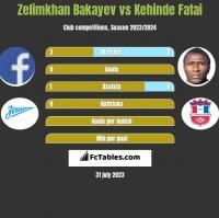 Zelimkhan Bakayev vs Kehinde Fatai h2h player stats