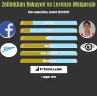 Zelimkhan Bakayev vs Lorenzo Melgarejo h2h player stats