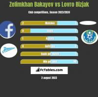 Zelimkhan Bakayev vs Lovro Bizjak h2h player stats