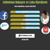 Zelimkhan Bakayev vs Luka Djordjević h2h player stats