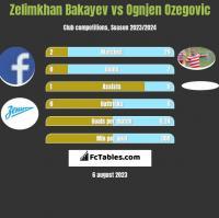Zelimkhan Bakayev vs Ognjen Ozegovic h2h player stats
