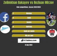 Zelimkhan Bakayev vs Reziuan Mirzov h2h player stats