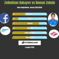 Zelimkhan Bakayev vs Roman Zobnin h2h player stats