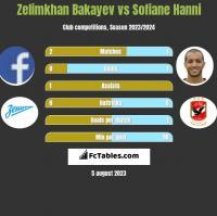 Zelimkhan Bakayev vs Sofiane Hanni h2h player stats