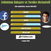 Zelimkhan Bakayev vs Tornike Okriaszwili h2h player stats