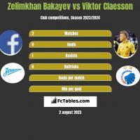 Zelimkhan Bakayev vs Viktor Claesson h2h player stats