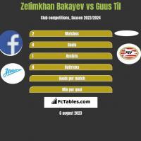 Zelimkhan Bakayev vs Guus Til h2h player stats