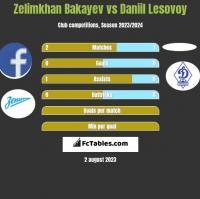 Zelimkhan Bakayev vs Daniil Lesovoy h2h player stats