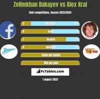 Zelimkhan Bakayev vs Alex Kral h2h player stats