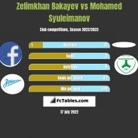 Zelimkhan Bakayev vs Mohamed Syuleimanov h2h player stats