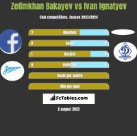 Zelimkhan Bakayev vs Ivan Ignatyev h2h player stats
