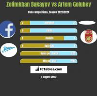 Zelimkhan Bakayev vs Artem Golubev h2h player stats