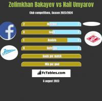 Zelimkhan Bakayev vs Nail Umyarov h2h player stats