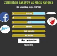 Zelimkhan Bakayev vs Kings Kangwa h2h player stats