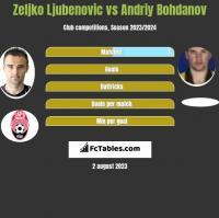 Zeljko Ljubenovic vs Andriy Bohdanov h2h player stats