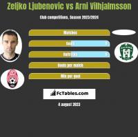 Zeljko Ljubenovic vs Arni Vilhjalmsson h2h player stats