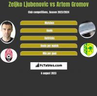 Zeljko Ljubenovic vs Artem Gromov h2h player stats