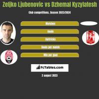 Zeljko Ljubenovic vs Dzhemal Kyzylatesh h2h player stats