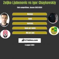 Zeljko Ljubenovic vs Igor Chaykovskiy h2h player stats