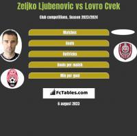 Zeljko Ljubenovic vs Lovro Cvek h2h player stats
